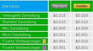 Geld verdienen mit Neobux Standard vs Golden Membership