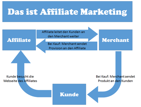 geld_verdienen_mit_affiliate_marketing