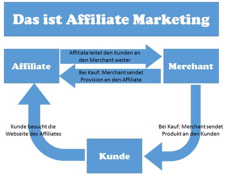 geld_verdienen_mit_affiliate_marketing