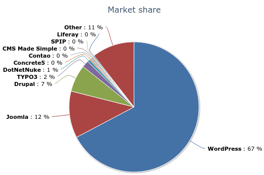CMS Marktanteile 06.2016